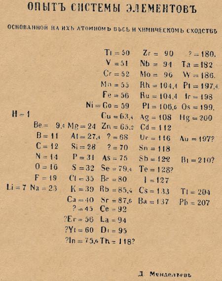 Первая таблица Менделеева