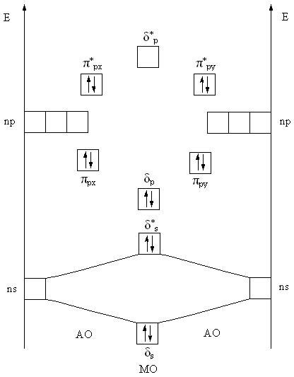 Энергетическая диаграмма молекулы галогена