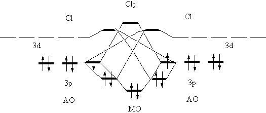 Схема образования химической связи в молекуле хлора
