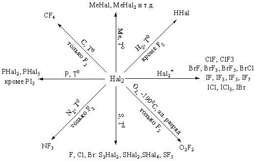 Реакции галогенов с простыми веществами