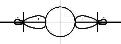 —хема образовани¤ орбиталей иона HF2-