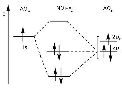 Ёнергетическа¤ диаграмма образовани¤ орбиталей иона HF2-