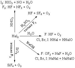 Реакции галогенов с важнейшими реагентами