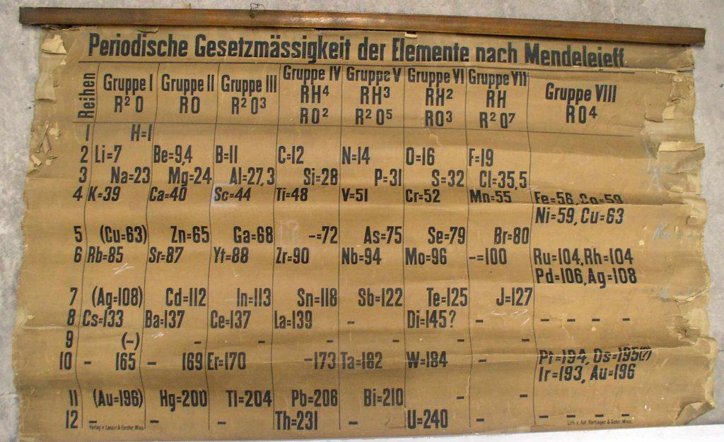 Старейшая из найденных копий таблицы Менделеева