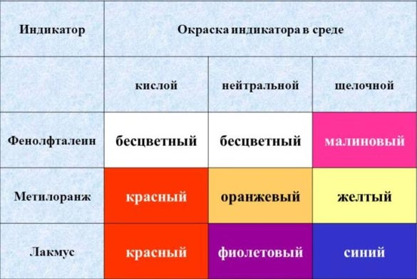 Цвета индикаторов в зависимости от среды.