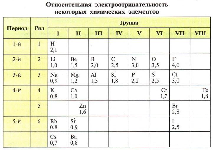 Относительная электроотрицательность некоторых элементов