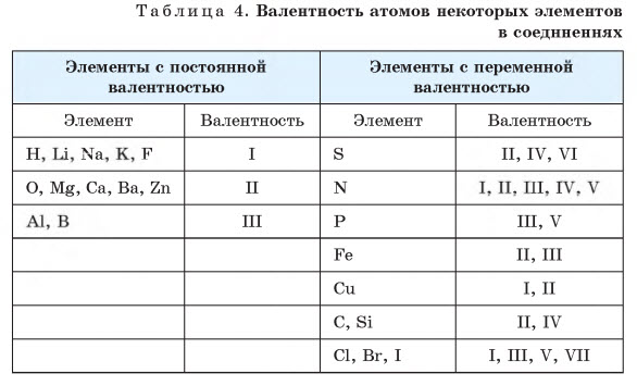 Таблица 4, учебник Химии 7 Шиманович