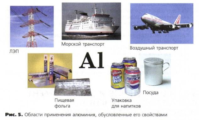 рисунок 5 области применения алюминия, обусловленные его свойствами