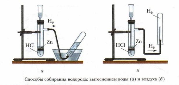 Схема установки для получения водорода.
