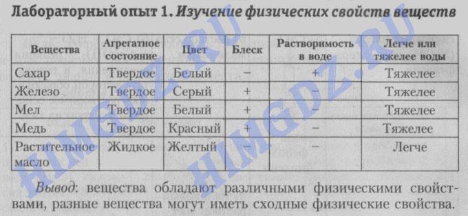 Шиманович 7 класс лабораторная работа 1 - изучение физических свойств веществ