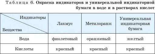 Таблица: окраска индикаторов и универсальной индикаторной бумаги в воде и в растворах кислот