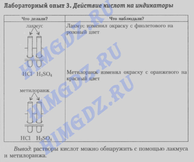 Шиманович 7 класс лабораторная работа 3 - действие кислот на индикаторы