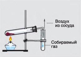 Схема установки для собирания кислорода методом вытеснения воздуха.